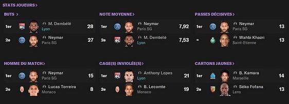 Stats joueurs L1, Lopes GB, Dembélé soulier