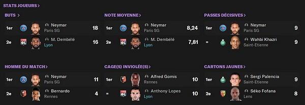 Stats Ligue 1