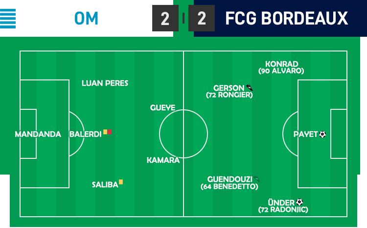 L1 02 - OM - FCG Bordeaux