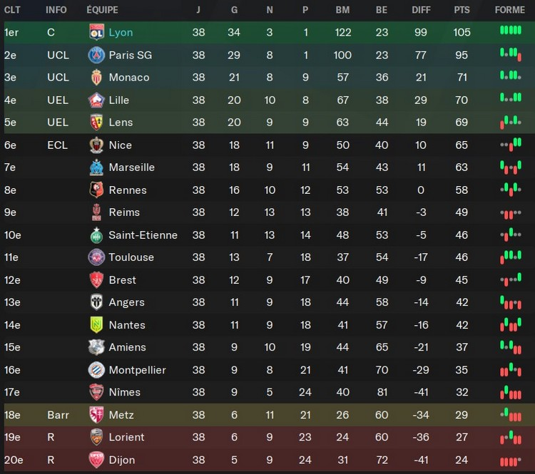Classement L1 (record victoires, buts, points)