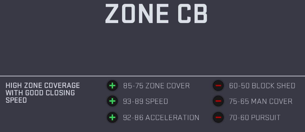 CB%20Zone