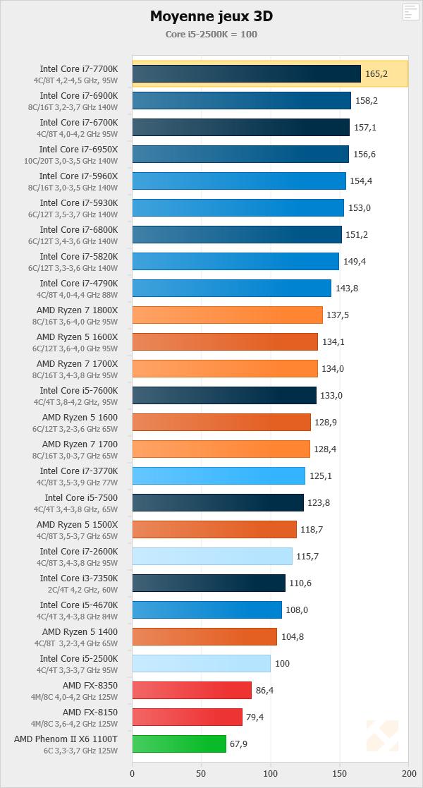Screenshot-2017-10-4 Indices de performance - AMD Ryzen 5 1600X, 1600, 1500X et 1400 en test - HardWare fr