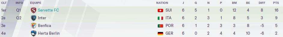 42 - champions classement