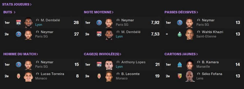 Stats joueurs L1, Lopes GB, Dembélé soulier, 75%