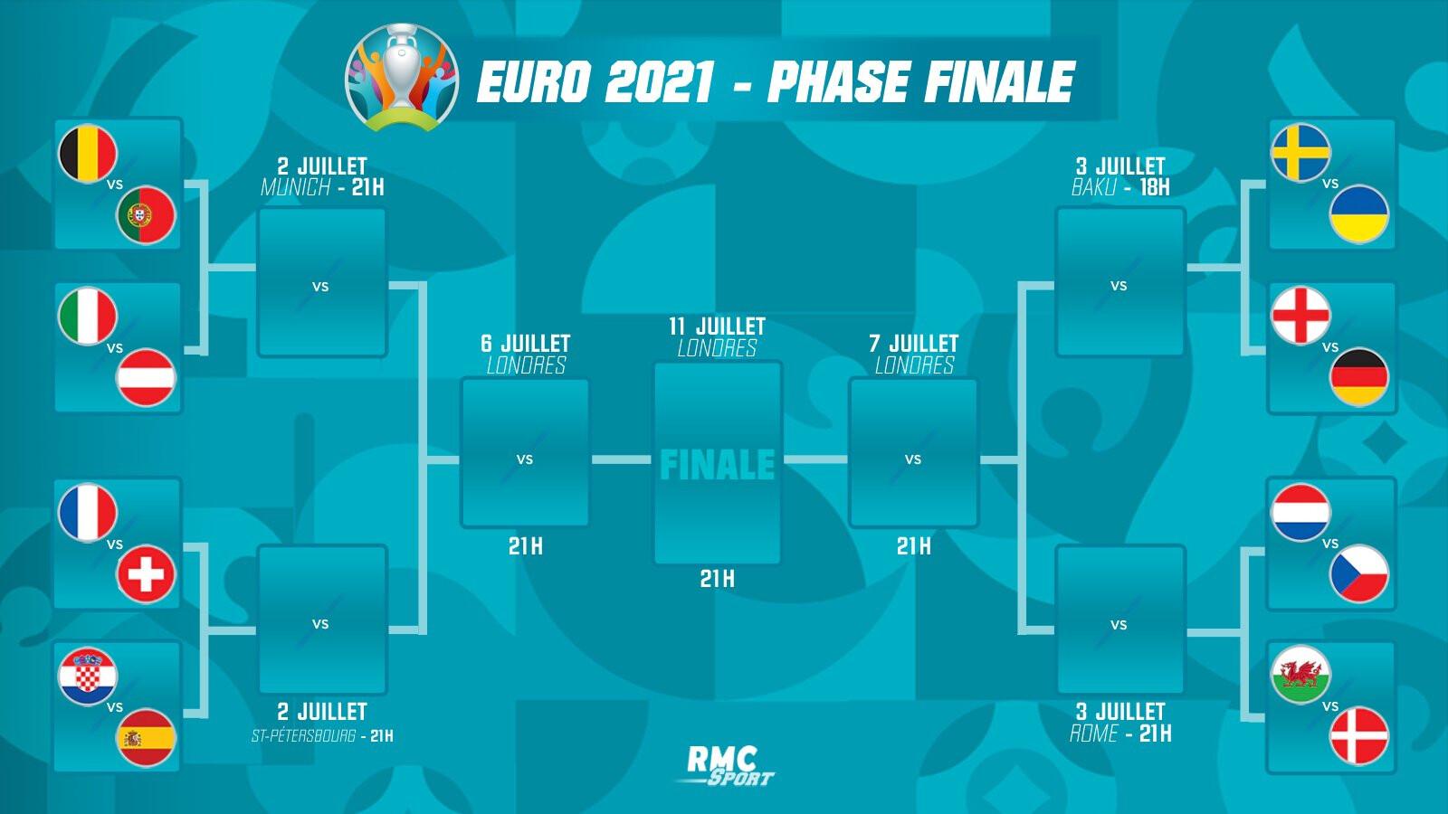 Tableau Euro 2020