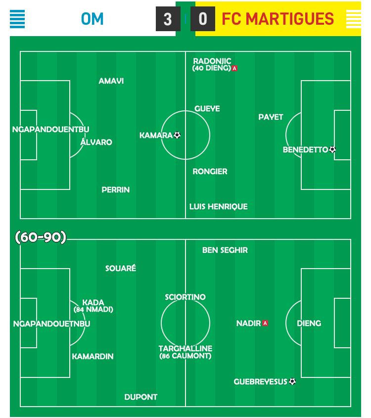 Amical 01 - OM - FC Martigues