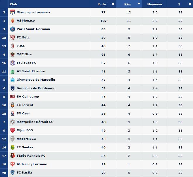 Screenshot-2017-11-28 LFP fr - Ligue de Football Professionnel - LFP Stats