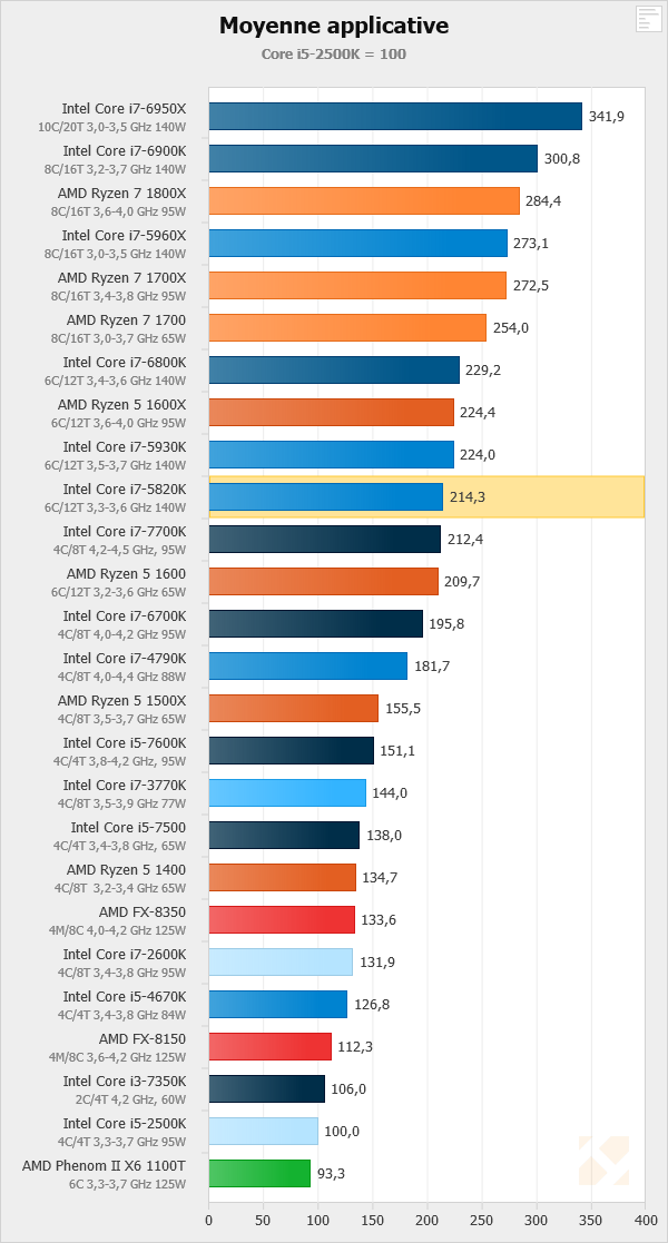 Screenshot-2017-10-4 Indices de performance - AMD Ryzen 5 1600X, 1600, 1500X et 1400 en test - HardWare fr(1)