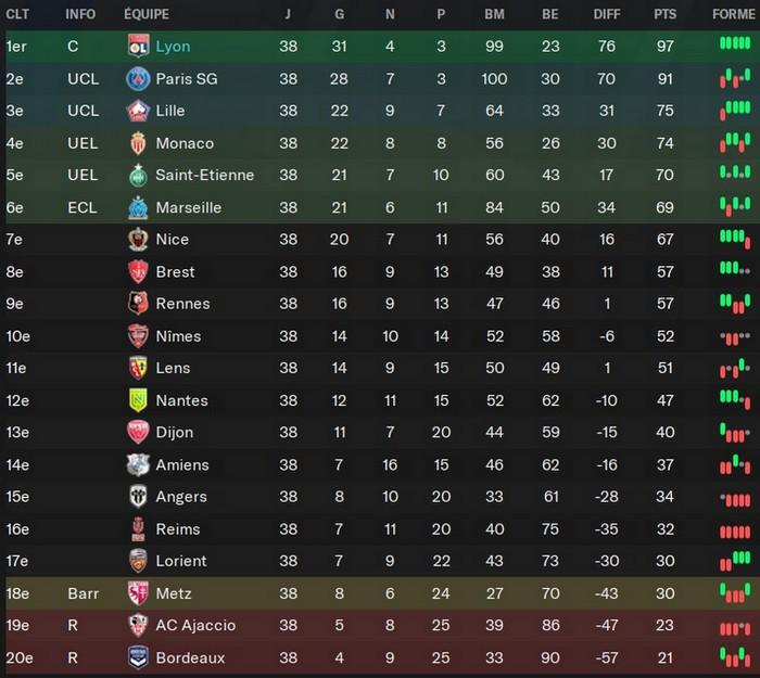 Ligue 1 (record points et victoires)