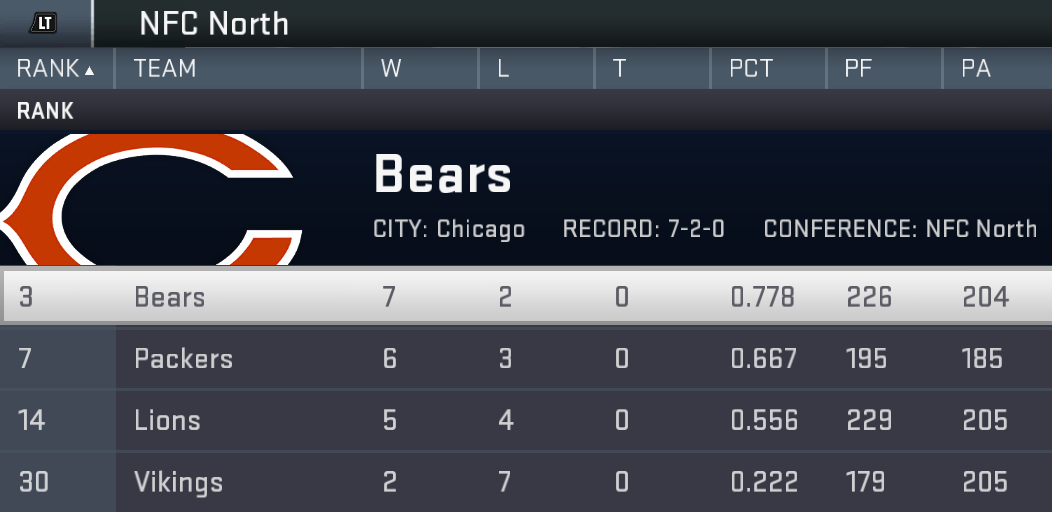 Week%2010%20standings%20nfc%20north