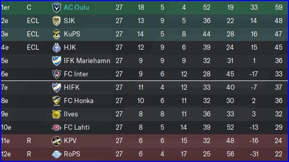 Oulu_championnat_classement