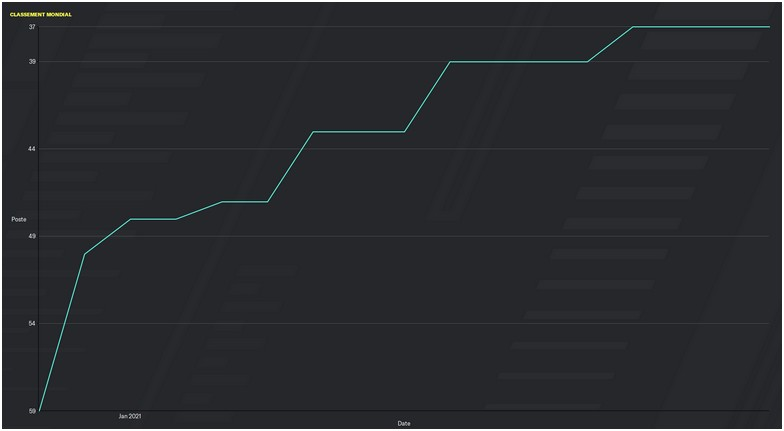 Finlande_graph