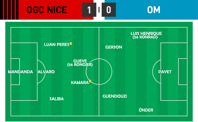 L1 03 - OGC Nice - OM